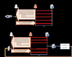 mitm against protokol internet banking